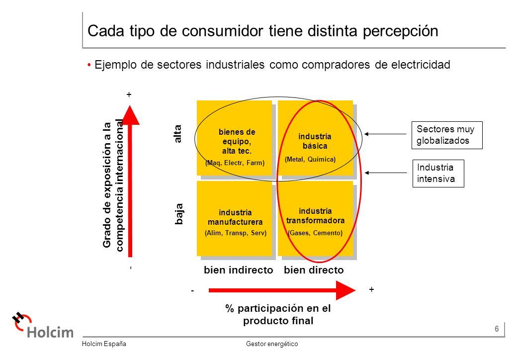 6 Holcim España Gestor energético Cada tipo de consumidor tiene distinta percepción Ejemplo de sectores industriales como compradores de electricidad bienes de equipo, alta tec.
