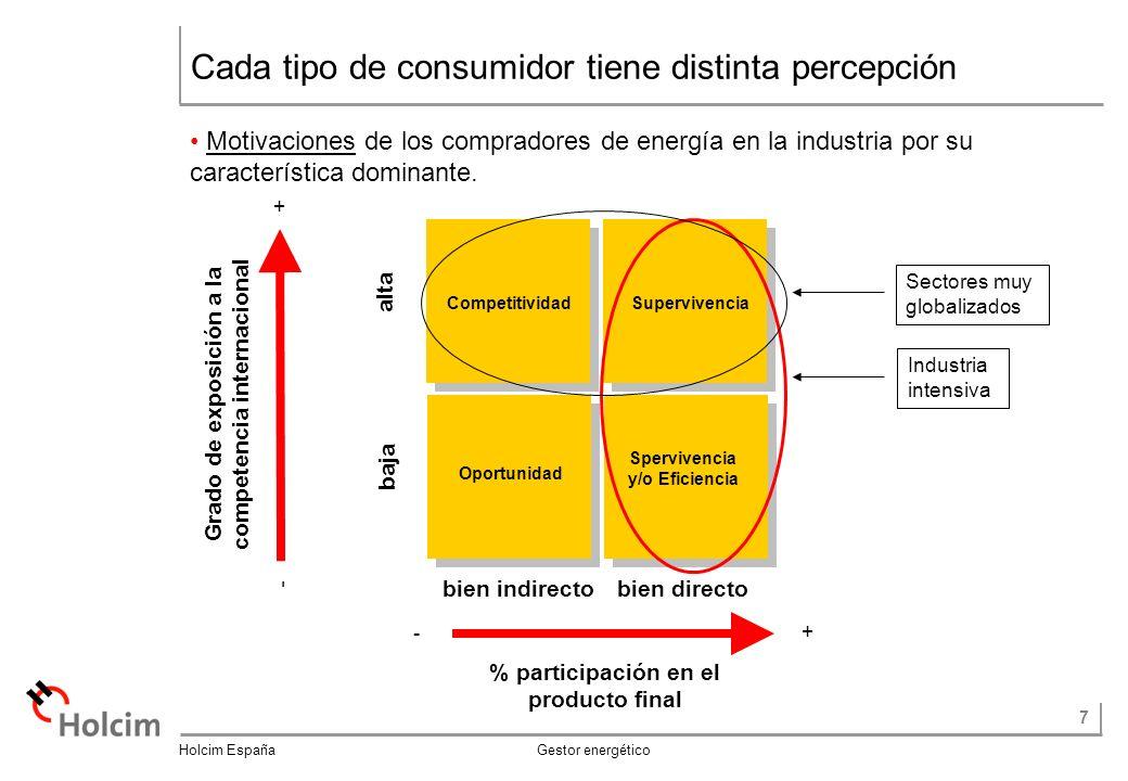 7 Holcim España Gestor energético Cada tipo de consumidor tiene distinta percepción Motivaciones de los compradores de energía en la industria por su característica dominante.