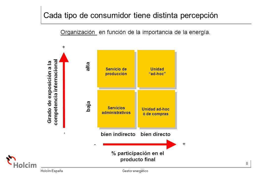 8 Holcim España Gestor energético Cada tipo de consumidor tiene distinta percepción Organización en función de la importancia de la energía.