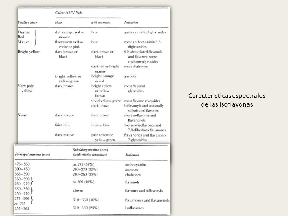 Características espectrales de las Isoflavonas