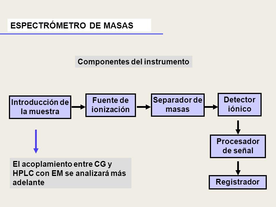ESPECTRÓMETRO DE MASAS Componentes del instrumento Introducción de la muestra Fuente de ionización Separador de masas Detector iónico Procesador de se