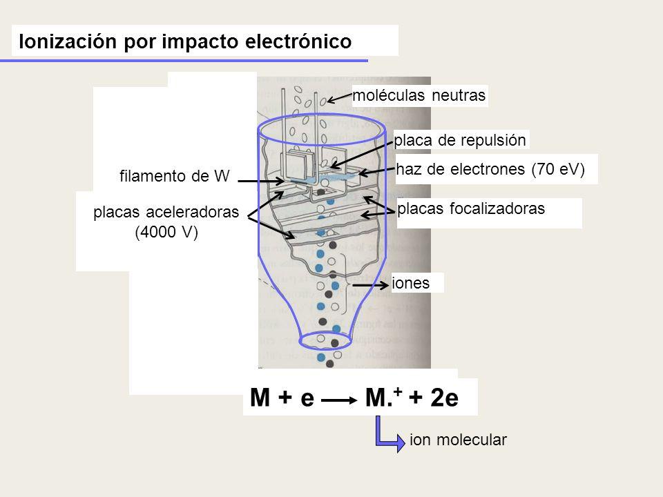 Ionización por impacto electrónico placa de repulsión placas focalizadoras haz de electrones (70 eV) moléculas neutras placas aceleradoras (4000 V) fi