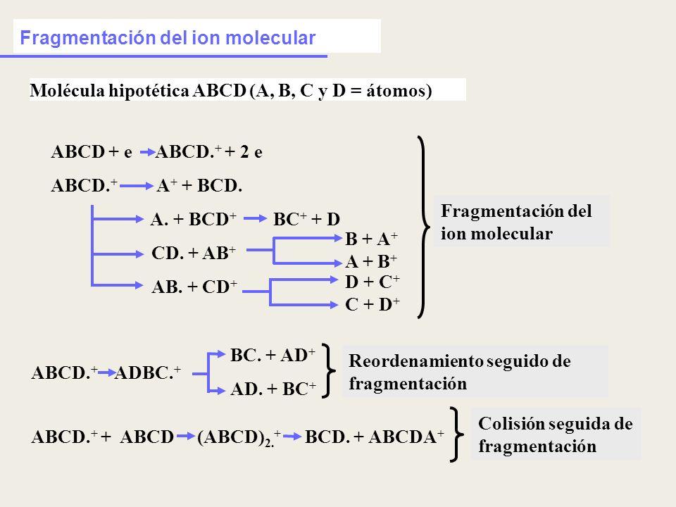 Fragmentación del ion molecular Molécula hipotética ABCD (A, B, C y D = átomos) Fragmentación del ion molecular ABCD. + + ABCD (ABCD) 2. + BCD. + ABCD