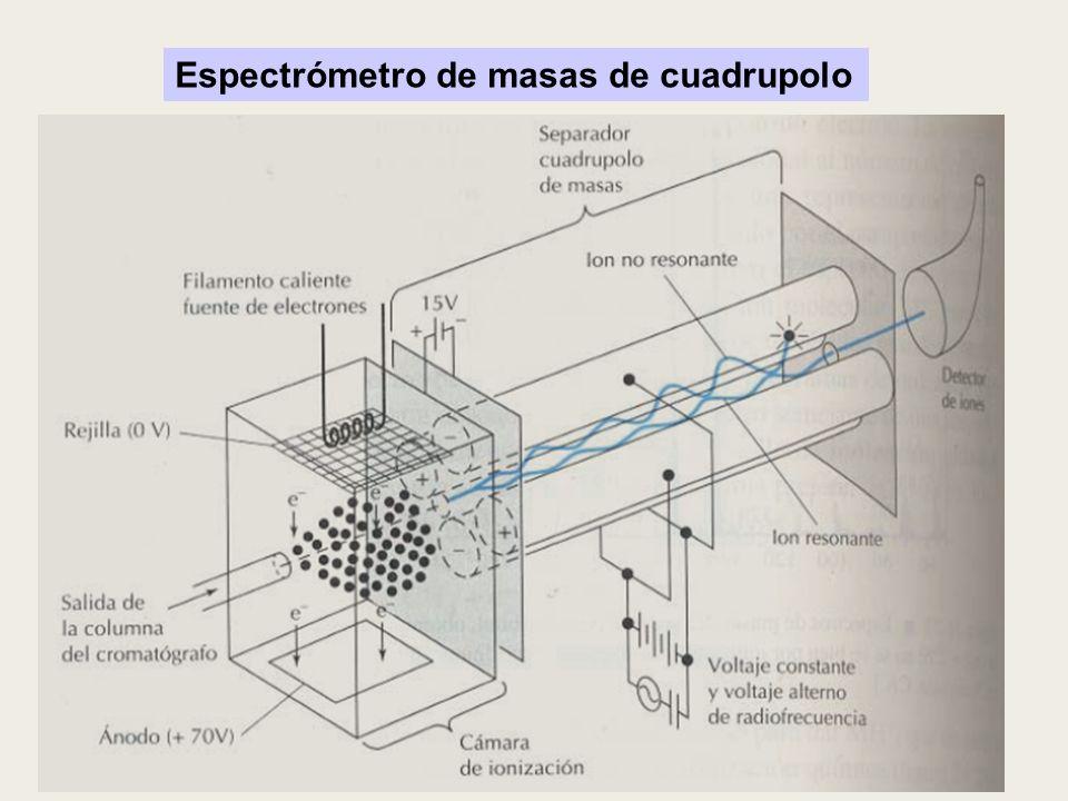 Espectrómetro de masas de cuadrupolo