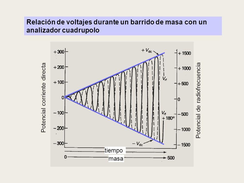 Potencial corriente directa tiempo masa Potencial de radiofrecuencia Relación de voltajes durante un barrido de masa con un analizador cuadrupolo