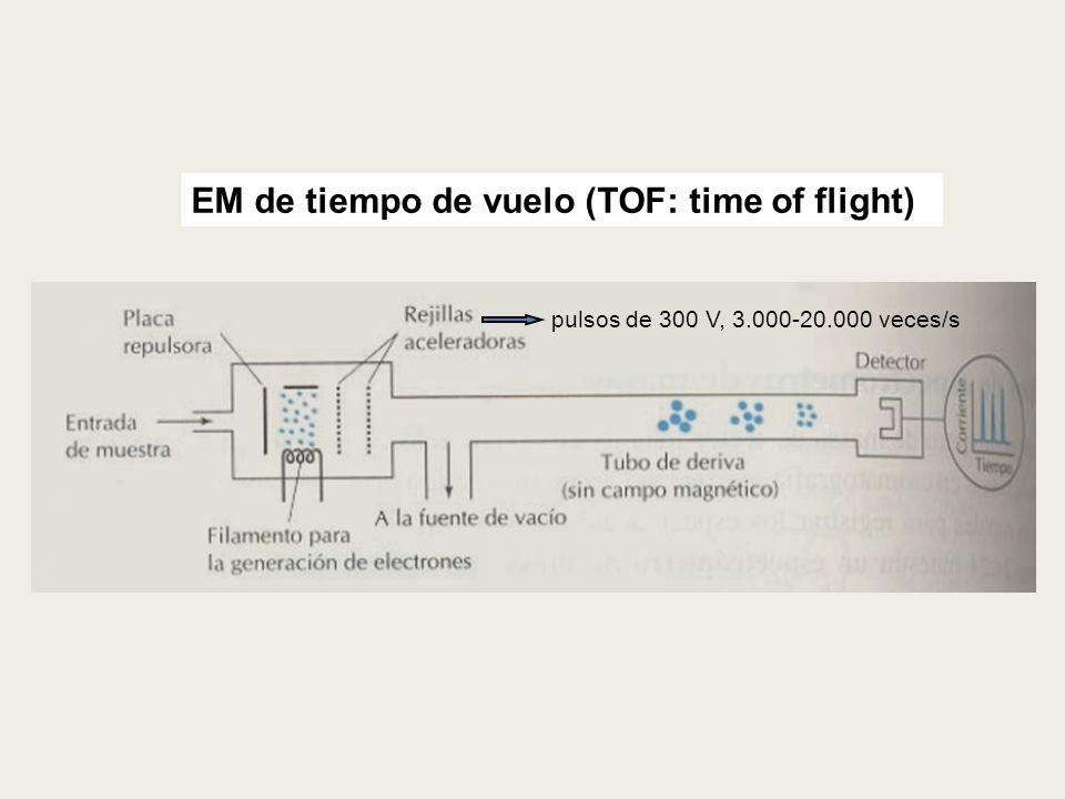 EM de tiempo de vuelo (TOF: time of flight) pulsos de 300 V, 3.000-20.000 veces/s