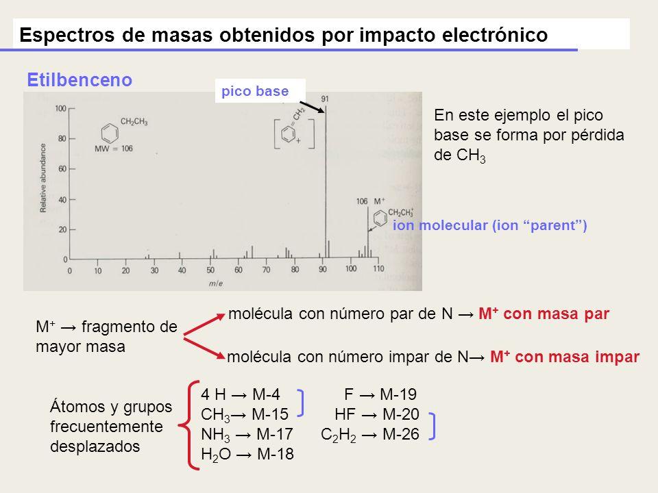 Espectros de masas obtenidos por impacto electrónico En este ejemplo el pico base se forma por pérdida de CH 3 Etilbenceno pico base ion molecular (io