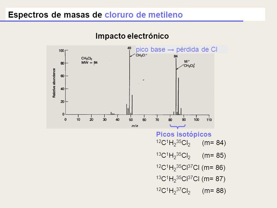 Espectros de masas de cloruro de metileno 13 C 1 H 2 35 Cl 2 (m= 85) 12 C 1 H 2 35 Cl 37 Cl (m= 86) 13 C 1 H 2 35 Cl 37 Cl (m= 87) 12 C 1 H 2 37 Cl 2