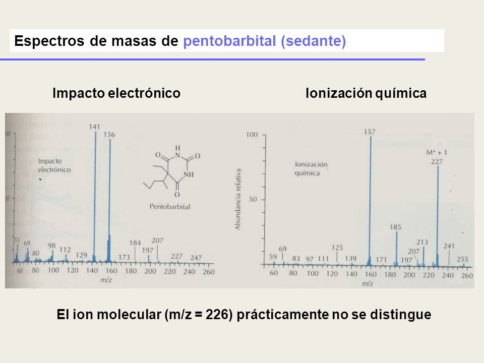 El ion molecular (m/z = 226) prácticamente no se distingue Impacto electrónico Espectros de masas de pentobarbital (sedante) Ionización química