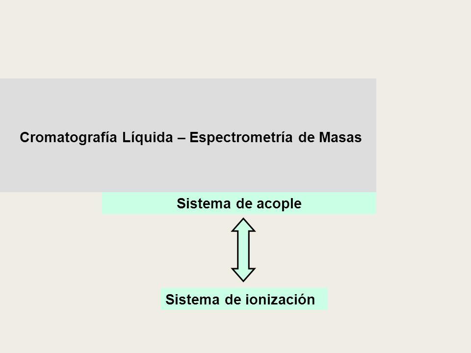Sistema de acople Cromatografía Líquida – Espectrometría de Masas Sistema de ionización