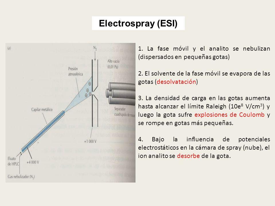 Electrospray (ESI) 1. La fase móvil y el analito se nebulizan (dispersados en pequeñas gotas) 2. El solvente de la fase móvil se evapora de las gotas