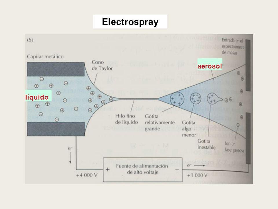 Electrospray líquido aerosol