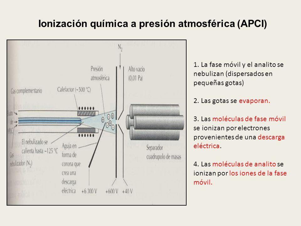 Ionización química a presión atmosférica (APCI) 1. La fase móvil y el analito se nebulizan (dispersados en pequeñas gotas) 2. Las gotas se evaporan. 3