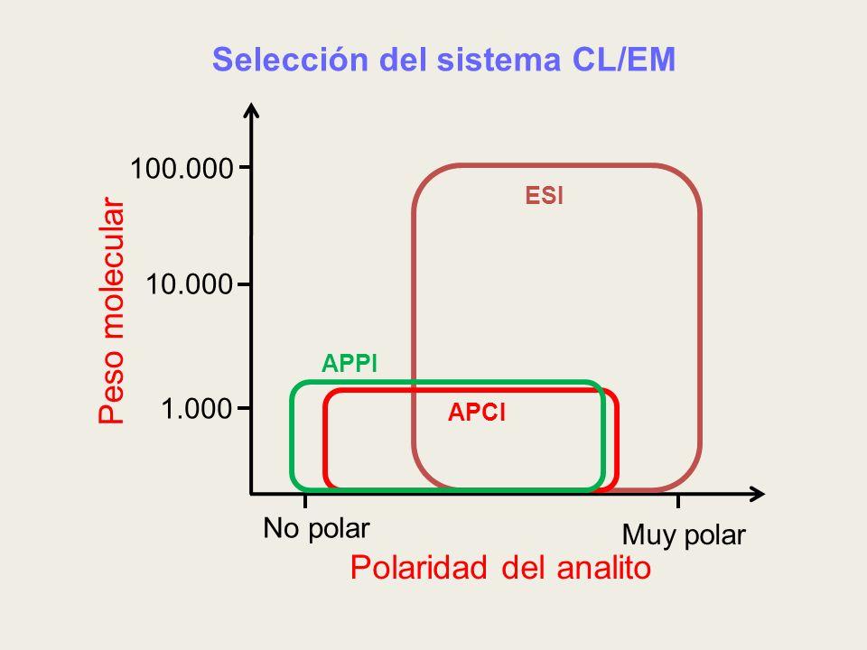 Selección del sistema CL/EM 1.000 No polar Muy polar 10.000 100.000 Peso molecular Polaridad del analito ESI APCI APPI