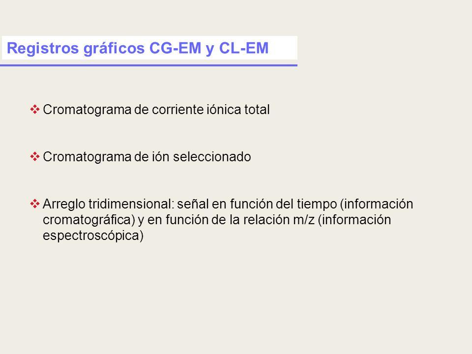 Registros gráficos CG-EM y CL-EM Cromatograma de corriente iónica total Cromatograma de ión seleccionado Arreglo tridimensional: señal en función del