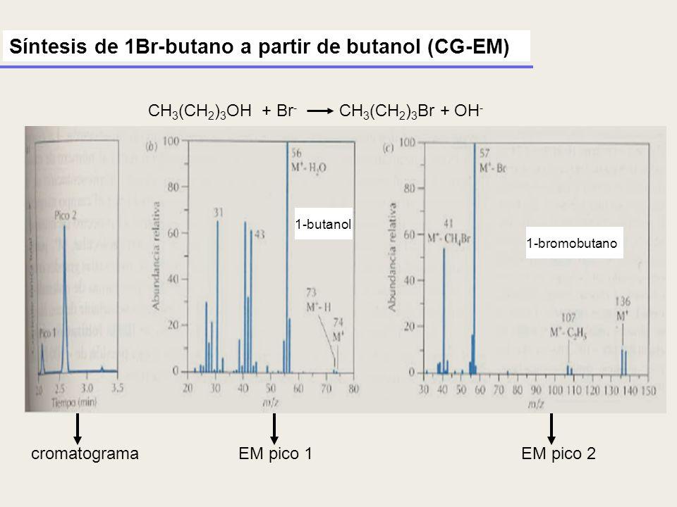 CH 3 (CH 2 ) 3 OH + Br - CH 3 (CH 2 ) 3 Br + OH - Síntesis de 1Br-butano a partir de butanol (CG-EM) cromatogramaEM pico 1EM pico 2 1-butanol 1-bromob