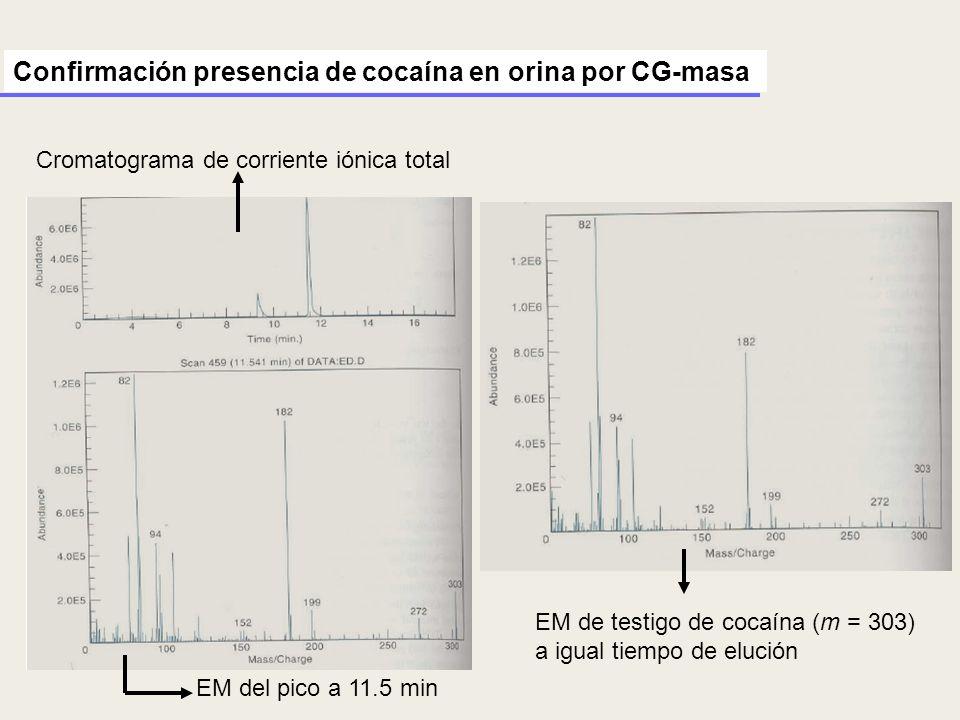 Confirmación presencia de cocaína en orina por CG-masa Cromatograma de corriente iónica total EM del pico a 11.5 min EM de testigo de cocaína (m = 303