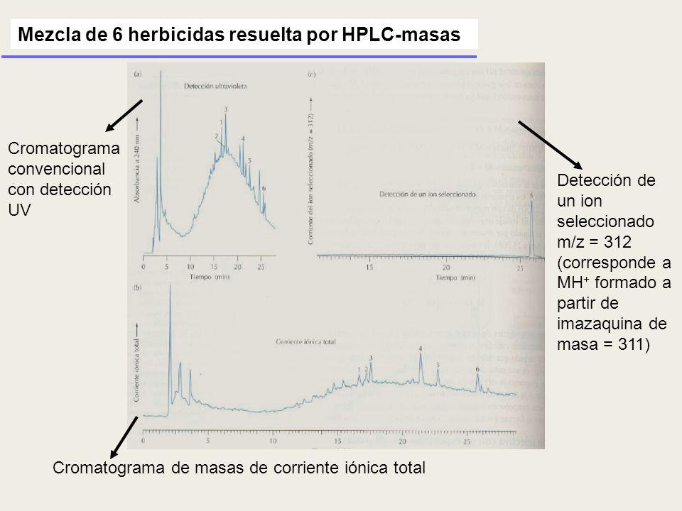 Cromatograma convencional con detección UV Mezcla de 6 herbicidas resuelta por HPLC-masas Cromatograma de masas de corriente iónica total Detección de