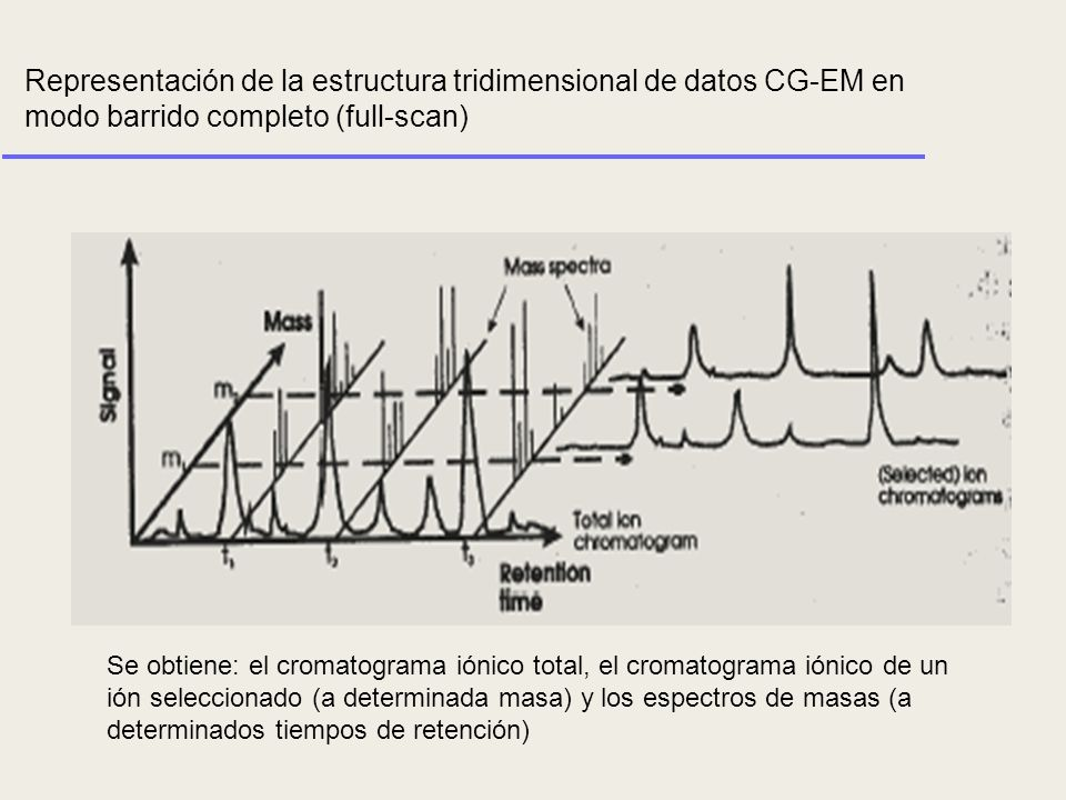 Representación de la estructura tridimensional de datos CG-EM en modo barrido completo (full-scan) Se obtiene: el cromatograma iónico total, el cromat