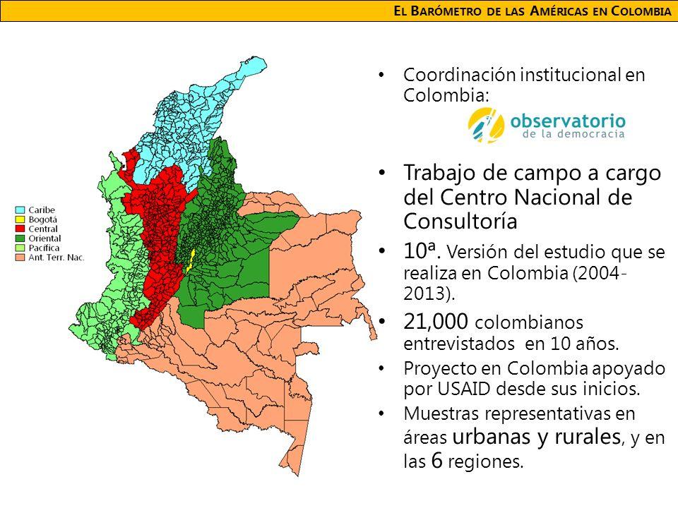 E L B ARÓMETRO DE LAS A MÉRICAS EN C OLOMBIA Coordinación institucional en Colombia: Trabajo de campo a cargo del Centro Nacional de Consultoría 10ª.