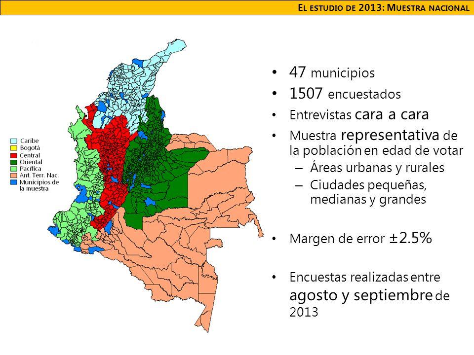 E L ESTUDIO DE 2013: M UESTRA NACIONAL 47 municipios 1507 encuestados Entrevistas cara a cara Muestra representativa de la población en edad de votar – Áreas urbanas y rurales – Ciudades pequeñas, medianas y grandes Margen de error ±2.5% Encuestas realizadas entre agosto y septiembre de 2013