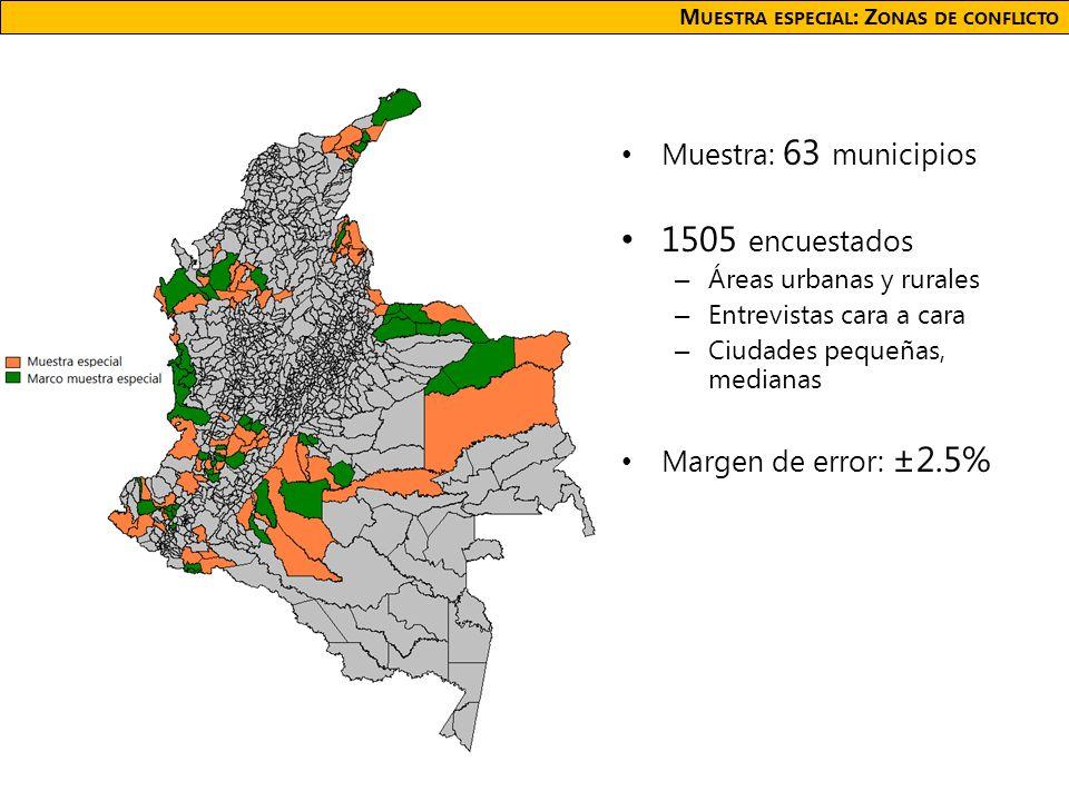 M UESTRA ESPECIAL : Z ONAS DE CONFLICTO Muestra: 63 municipios 1505 encuestados – Áreas urbanas y rurales – Entrevistas cara a cara – Ciudades pequeñas, medianas Margen de error: ±2.5%
