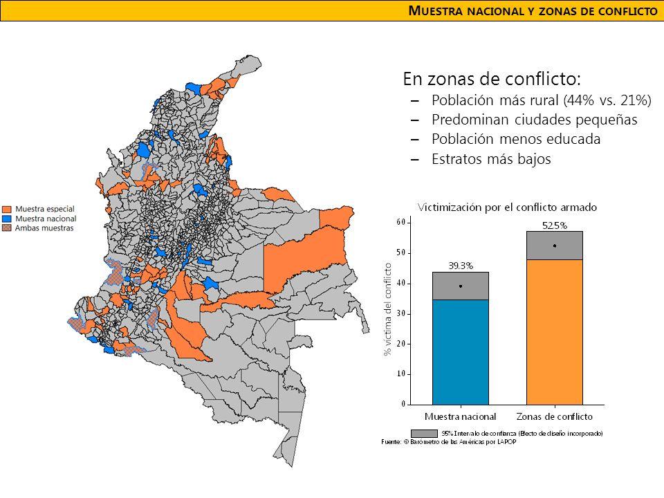 En zonas de conflicto: – Población más rural (44% vs.
