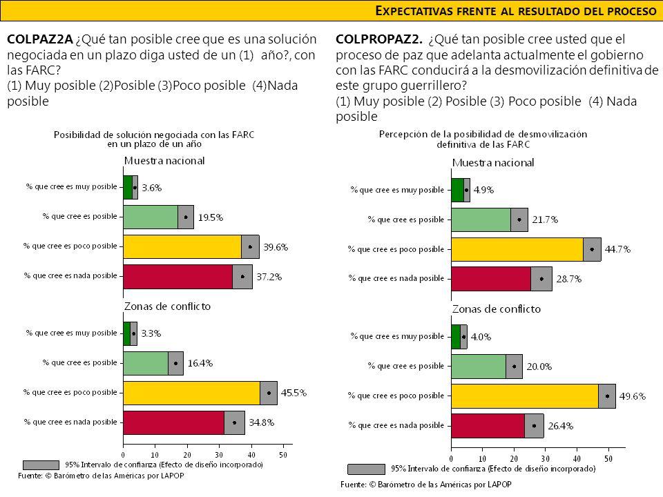 E XPECTATIVAS FRENTE AL RESULTADO DEL PROCESO COLPAZ2A ¿Qué tan posible cree que es una solución negociada en un plazo diga usted de un (1) año?, con las FARC.
