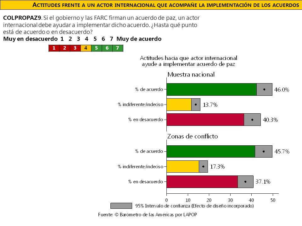 A CTITUDES FRENTE A UN ACTOR INTERNACIONAL QUE ACOMPAÑE LA IMPLEMENTACIÓN DE LOS ACUERDOS COLPROPAZ9.