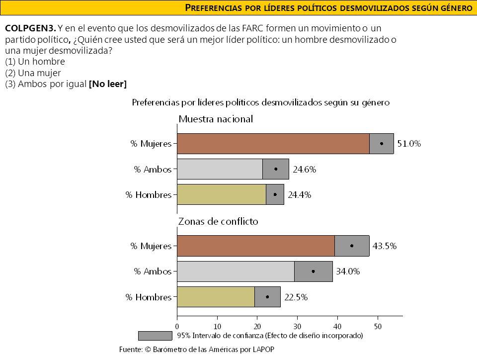 P REFERENCIAS POR LÍDERES POLÍTICOS DESMOVILIZADOS SEGÚN GÉNERO COLPGEN3.
