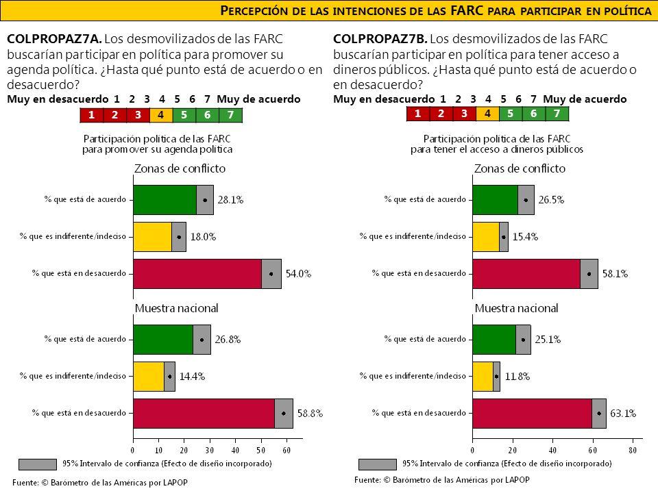 P ERCEPCIÓN DE LAS INTENCIONES DE LAS FARC PARA PARTICIPAR EN POLÍTICA COLPROPAZ7A.