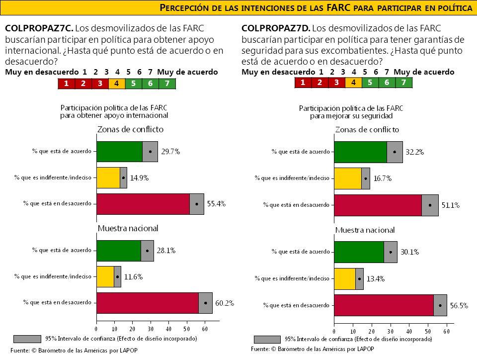 P ERCEPCIÓN DE LAS INTENCIONES DE LAS FARC PARA PARTICIPAR EN POLÍTICA COLPROPAZ7C.