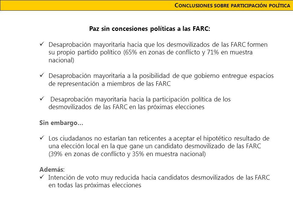 C ONCLUSIONES SOBRE PARTICIPACIÓN POLÍTICA Paz sin concesiones políticas a las FARC: Desaprobación mayoritaria hacia que los desmovilizados de las FARC formen su propio partido político (65% en zonas de conflicto y 71% en muestra nacional) Desaprobación mayoritaria a la posibilidad de que gobierno entregue espacios de representación a miembros de las FARC Desaprobación mayoritaria hacia la participación política de los desmovilizados de las FARC en las próximas elecciones Sin embargo… Los ciudadanos no estarían tan reticentes a aceptar el hipotético resultado de una elección local en la que gane un candidato desmovilizado de las FARC (39% en zonas de conflicto y 35% en muestra nacional) Además: Intención de voto muy reducida hacia candidatos desmovilizados de las FARC en todas las próximas elecciones
