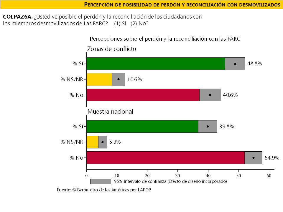 P ERCEPCIÓN DE POSIBILIDAD DE PERDÓN Y RECONCILIACIÓN CON DESMOVILIZADOS COLPAZ6A.