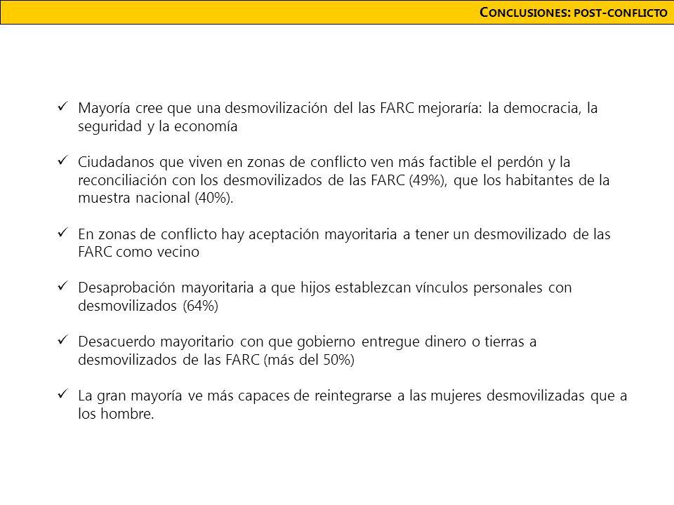 C ONCLUSIONES : POST - CONFLICTO Mayoría cree que una desmovilización del las FARC mejoraría: la democracia, la seguridad y la economía Ciudadanos que viven en zonas de conflicto ven más factible el perdón y la reconciliación con los desmovilizados de las FARC (49%), que los habitantes de la muestra nacional (40%).