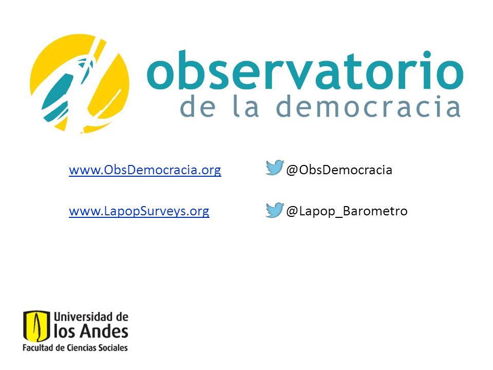 www.ObsDemocracia.org @ObsDemocracia www.LapopSurveys.org @Lapop_Barometro