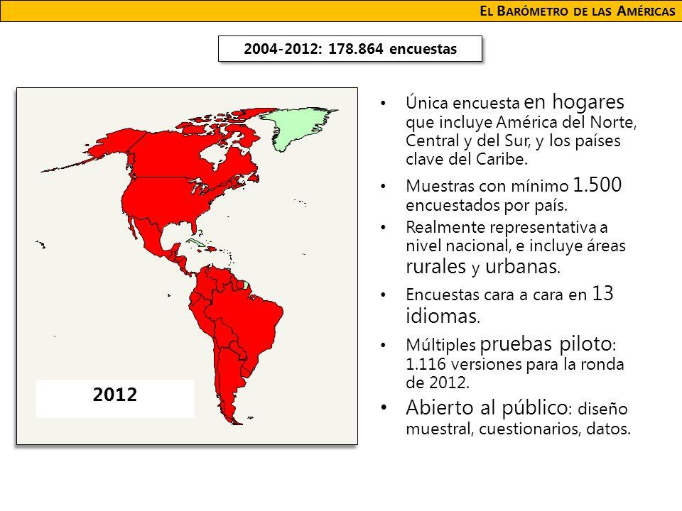 E L B ARÓMETRO DE LAS A MÉRICAS Única encuesta en hogares que incluye América del Norte, Central y del Sur, y los países clave del Caribe.