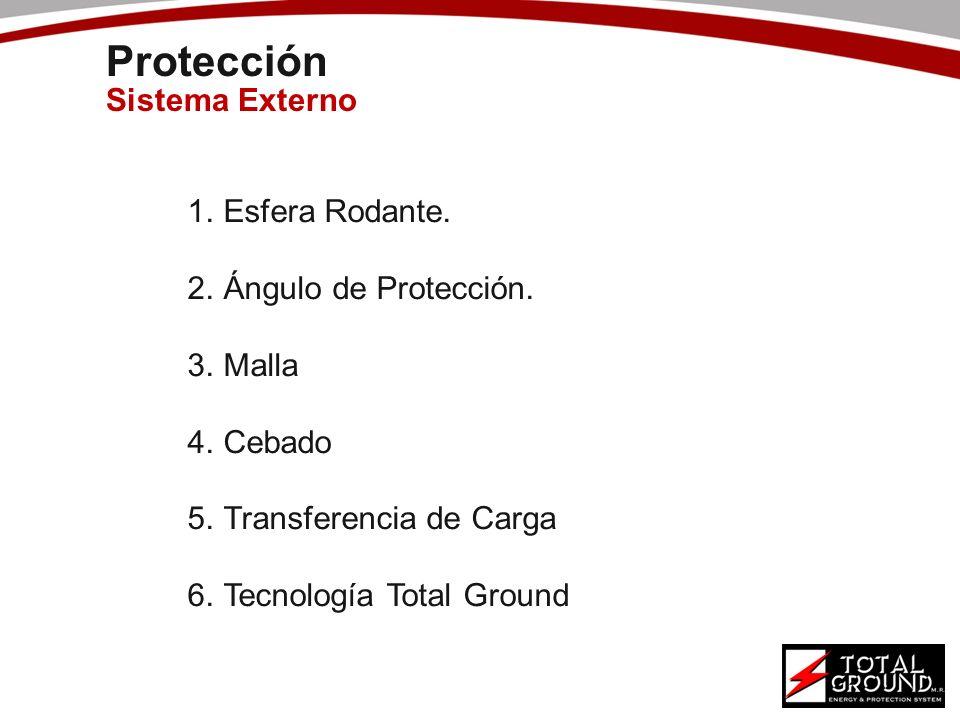 Protección Sistema Externo 1.Esfera Rodante. 2.Ángulo de Protección. 3.Malla 4.Cebado 5.Transferencia de Carga 6.Tecnología Total Ground