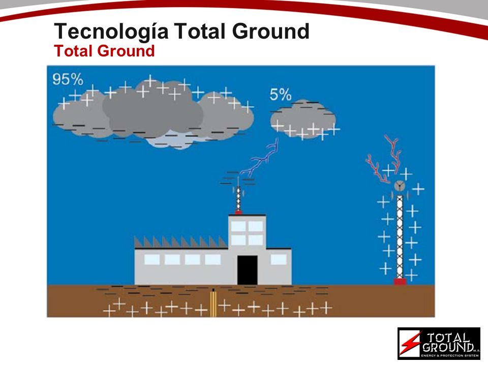 Tecnología Total Ground Total Ground