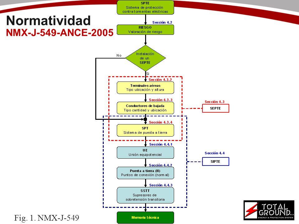 Normatividad NMX-J-549-ANCE-2005 Fig. 1. NMX-J-549