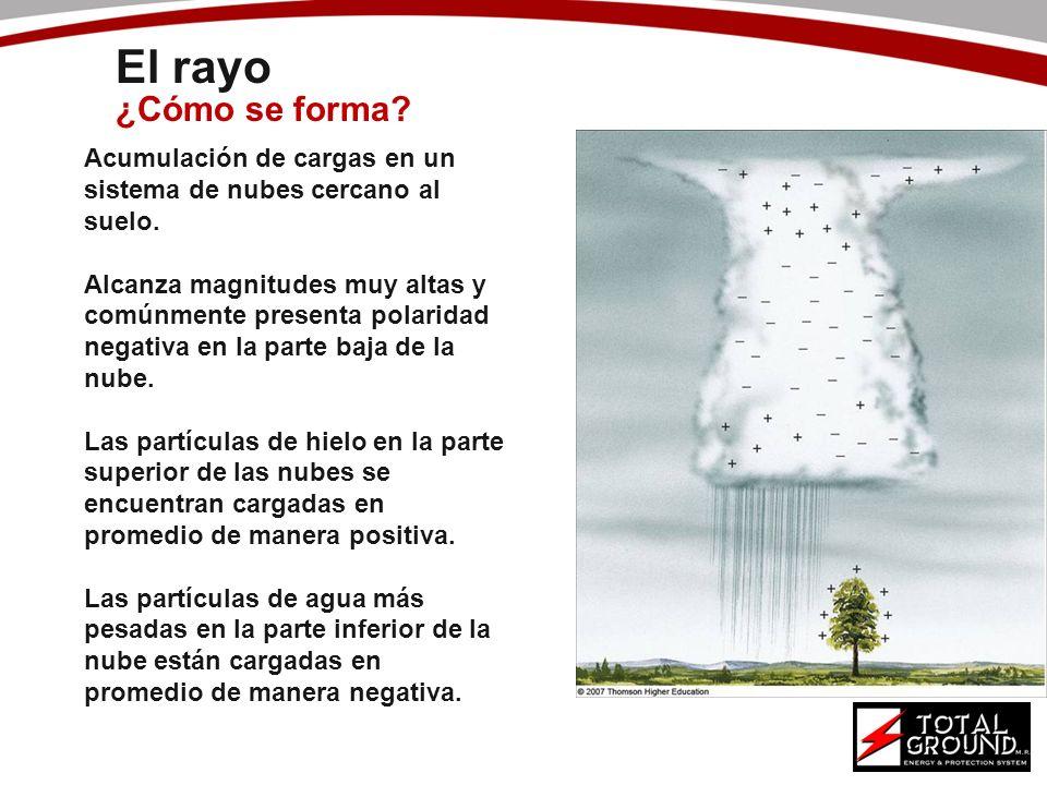 El rayo ¿Cómo se forma? Acumulación de cargas en un sistema de nubes cercano al suelo. Alcanza magnitudes muy altas y comúnmente presenta polaridad ne