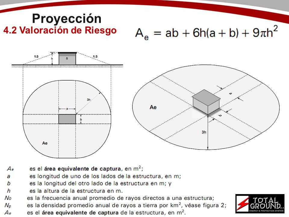 Proyección 4.2 Valoración de Riesgo