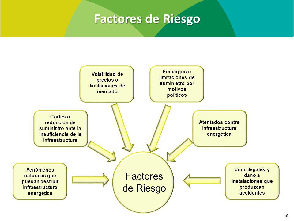 Factores de Riesgo 10 Volatilidad de precios o limitaciones de mercado Embargos o limitaciones de suministro por motivos políticos Atentados contra in