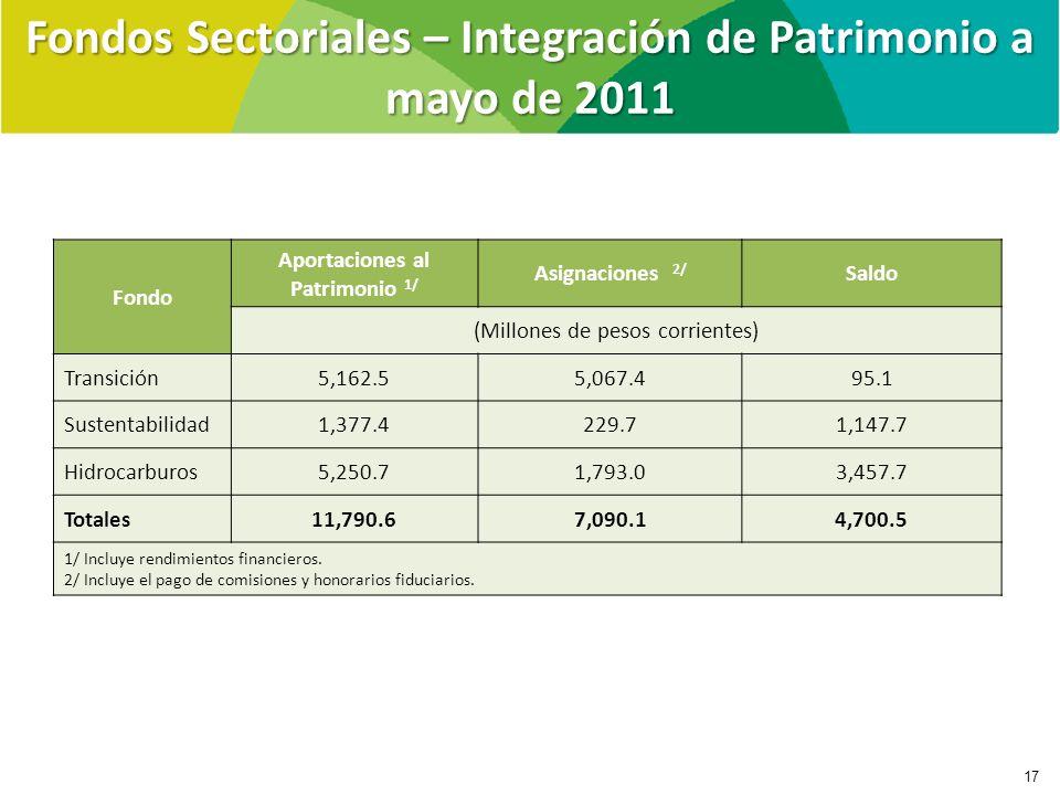 Fondos Sectoriales – Integración de Patrimonio a mayo de 2011 17 Fondo Aportaciones al Patrimonio 1/ Asignaciones 2/ Saldo (Millones de pesos corrientes) Transición5,162.55,067.495.1 Sustentabilidad1,377.4229.71,147.7 Hidrocarburos5,250.71,793.03,457.7 Totales11,790.67,090.14,700.5 1/ Incluye rendimientos financieros.