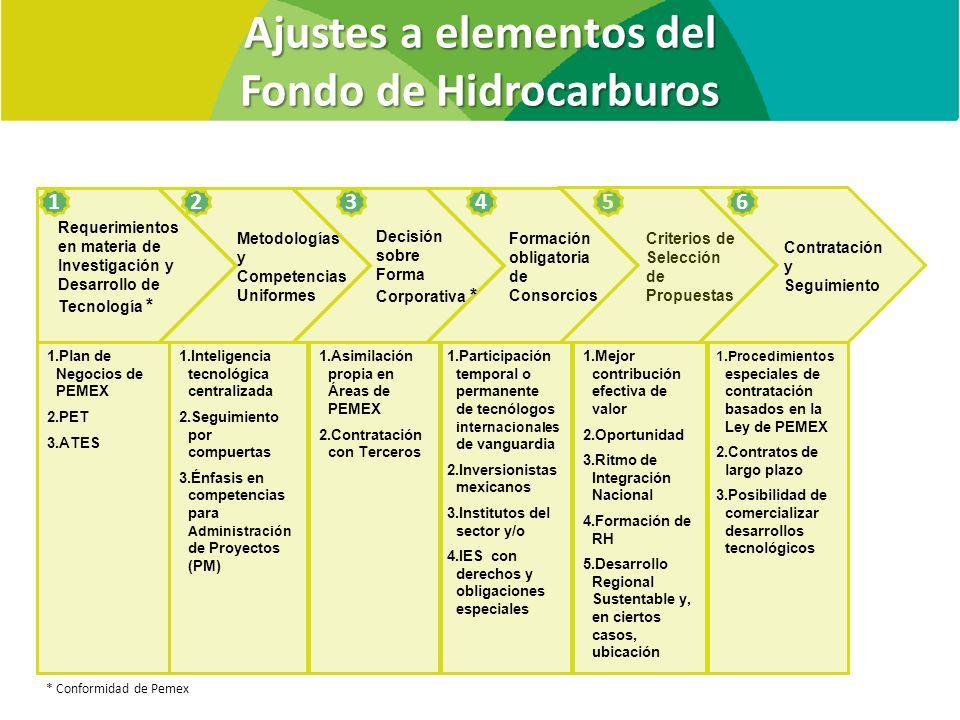 Ajustes a elementos del Fondo de Hidrocarburos * Conformidad de Pemex Requerimientos en materia de Investigación y Desarrollo de Tecnología * Formació