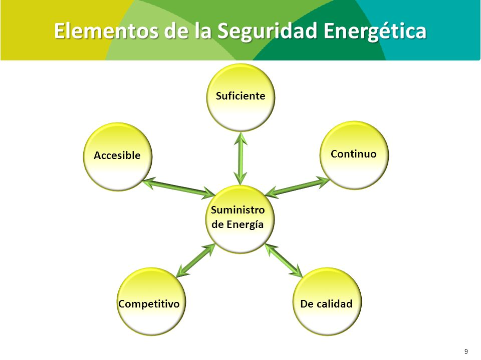 Elementos de la Seguridad Energética AccesibleSuficienteContinuo CompetitivoDe calidad Suministro de Energía 9