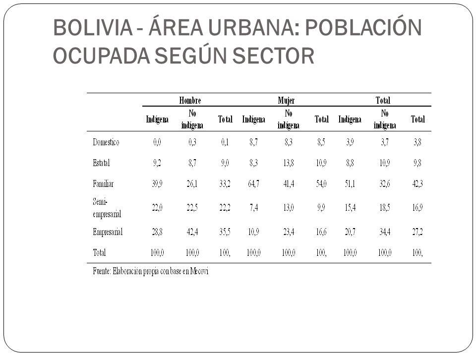 BOLIVIA - ÁREA URBANA: POBLACIÓN OCUPADA SEGÚN SECTOR