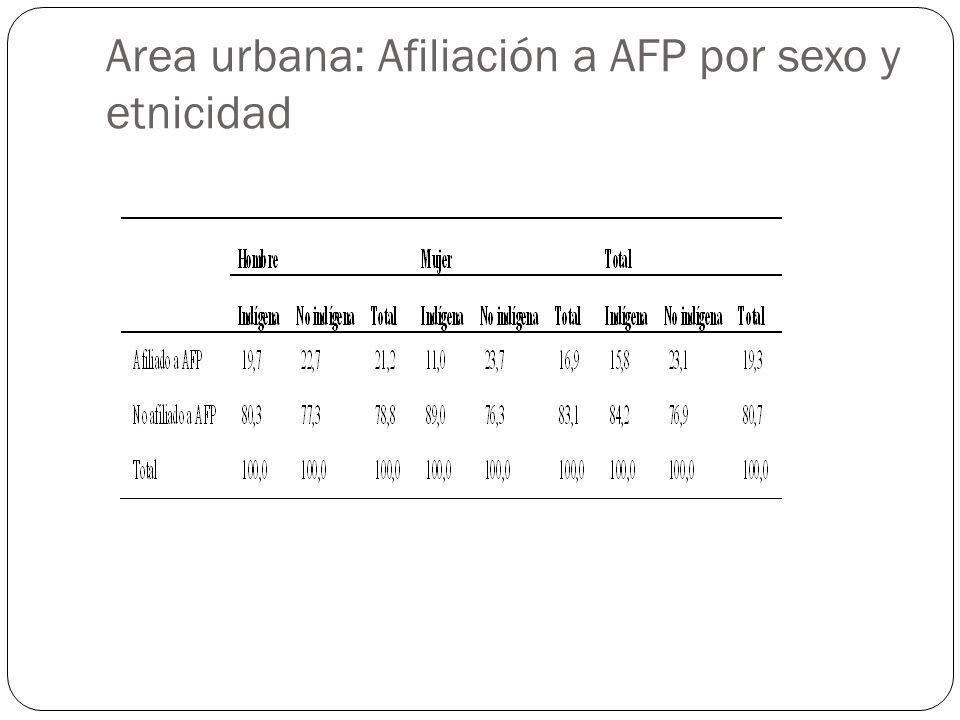 Area urbana: Afiliación a AFP por sexo y etnicidad