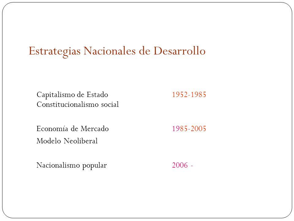 Estrategias Nacionales de Desarrollo Capitalismo de Estado 1952-1985 Constitucionalismo social Economía de Mercado1985-2005 Modelo Neoliberal Nacionalismo popular 2006 -