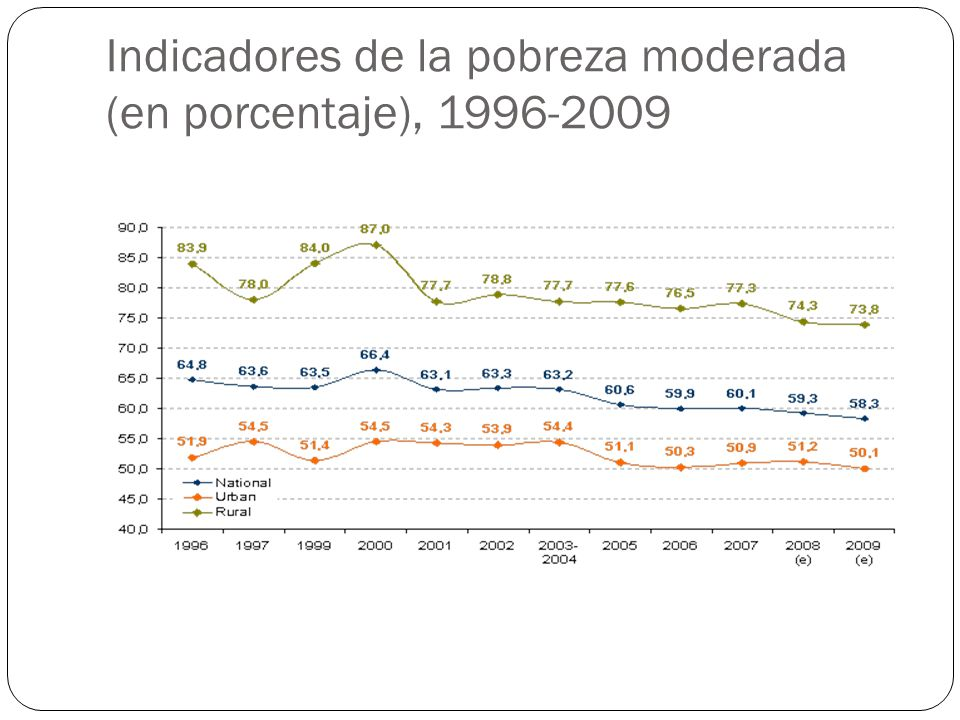 Indicadores de la pobreza moderada (en porcentaje), 1996-2009